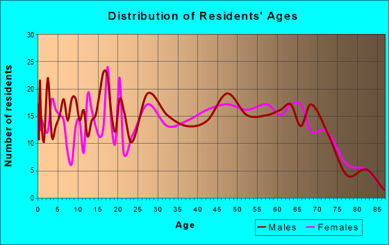 Age and Sex of Residents in zip code 45682