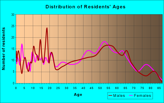 Age and Sex of Residents in zip code 45684