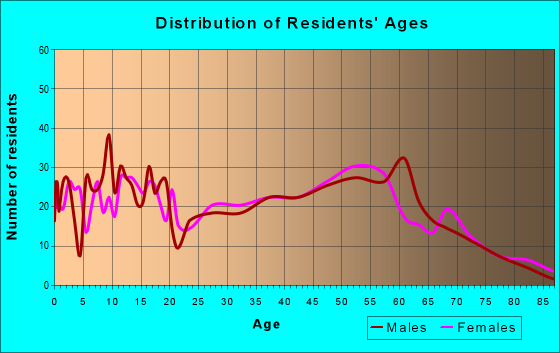 Age and Sex of Residents in zip code 45686