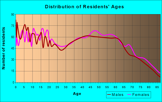 Age and Sex of Residents in zip code 45693