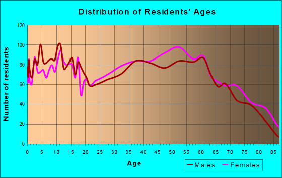 Age and Sex of Residents in zip code 45694