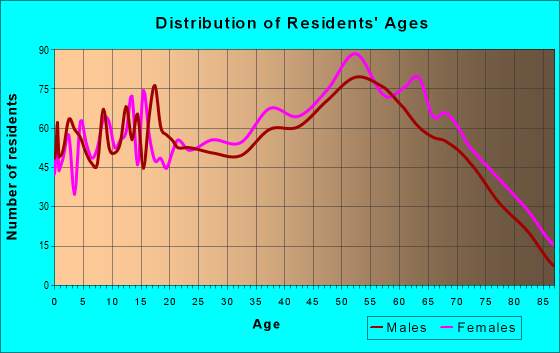 Age and Sex of Residents in zip code 45714