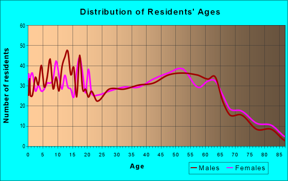 Age and Sex of Residents in zip code 45732