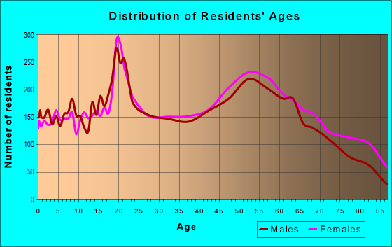 Age and Sex of Residents in zip code 45750