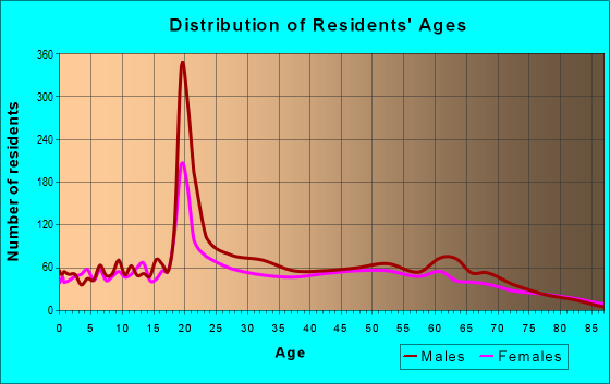 Age and Sex of Residents in zip code 45764