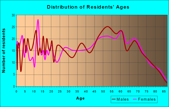 Age and Sex of Residents in zip code 45767