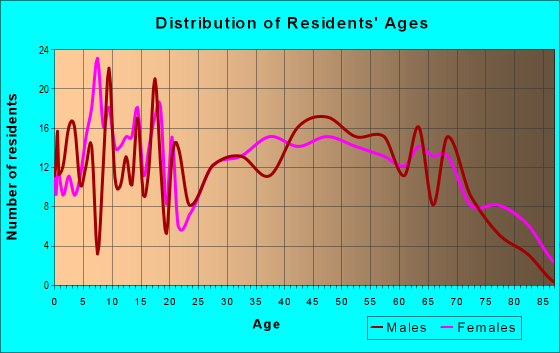 Age and Sex of Residents in zip code 45772
