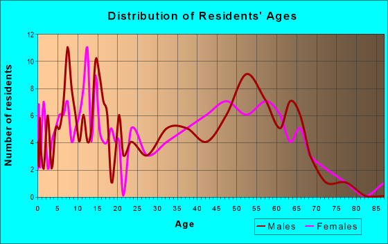 Age and Sex of Residents in zip code 45778