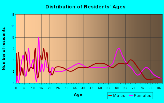 Age and Sex of Residents in zip code 45779