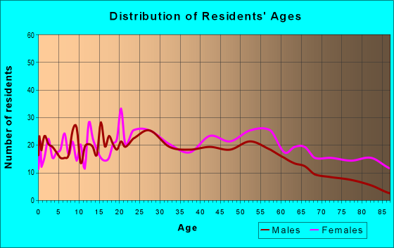 Age and Sex of Residents in zip code 45780