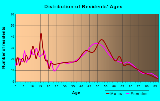 Age and Sex of Residents in zip code 45784