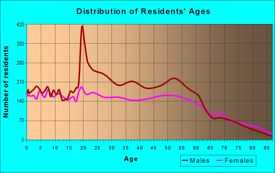 Age and Sex of Residents in zip code 45801