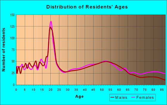 Age and Sex of Residents in zip code 45817