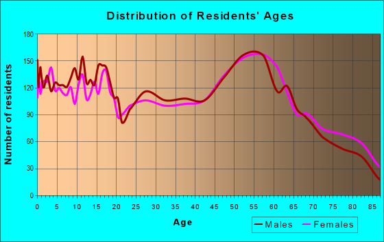 Age and Sex of Residents in zip code 45822
