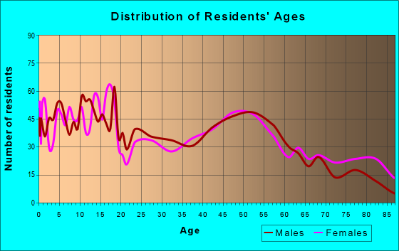 Age and Sex of Residents in zip code 45828