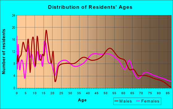 Age and Sex of Residents in zip code 45836