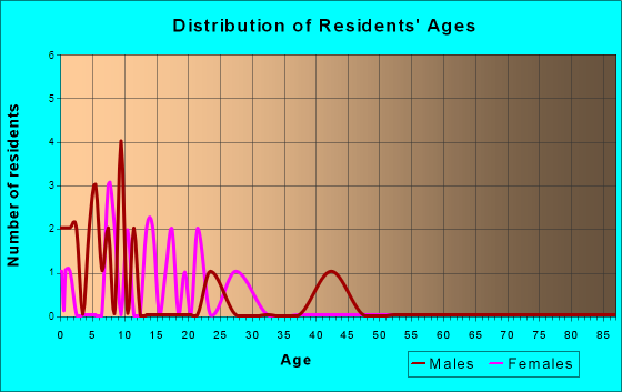 Age and Sex of Residents in zip code 45837