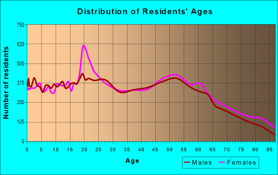 Age and Sex of Residents in zip code 45840