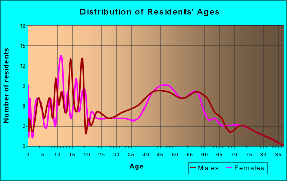 Age and Sex of Residents in zip code 45841