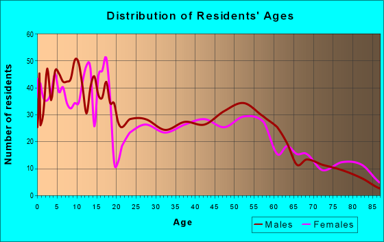 Age and Sex of Residents in zip code 45846