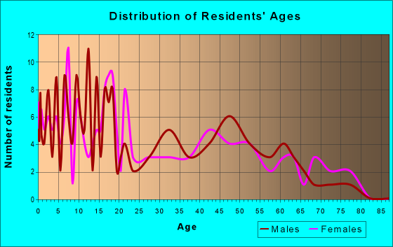 Age and Sex of Residents in zip code 45851