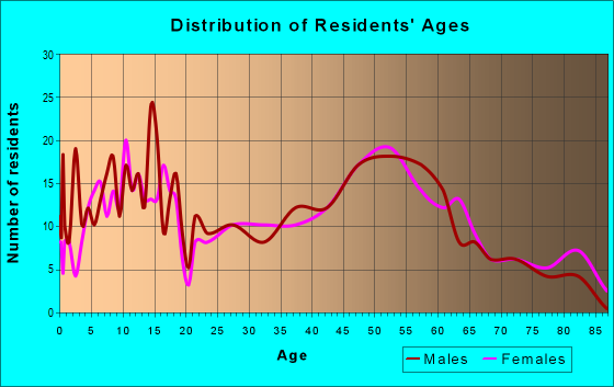 Age and Sex of Residents in zip code 45871