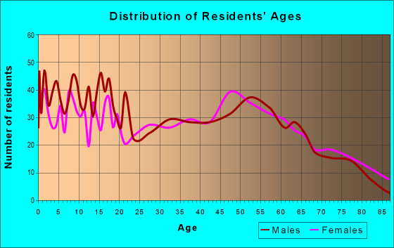 Age and Sex of Residents in zip code 45887