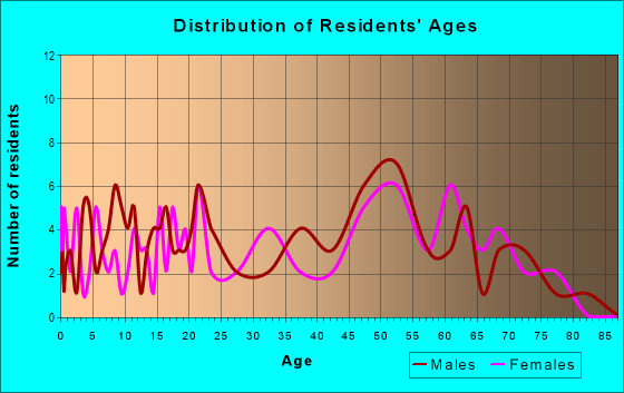 Age and Sex of Residents in zip code 45894