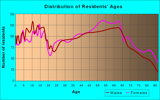 Age and Sex of Residents in zip code 46011