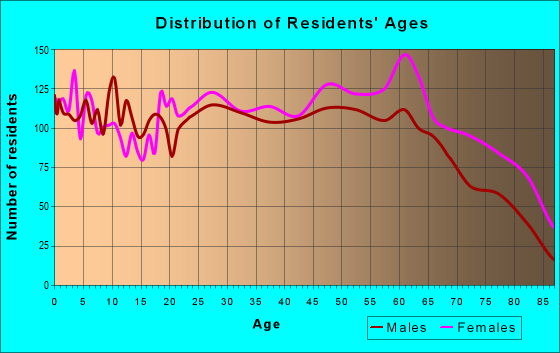 Age and Sex of Residents in zip code 46013