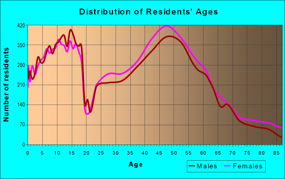 Age and Sex of Residents in zip code 46032