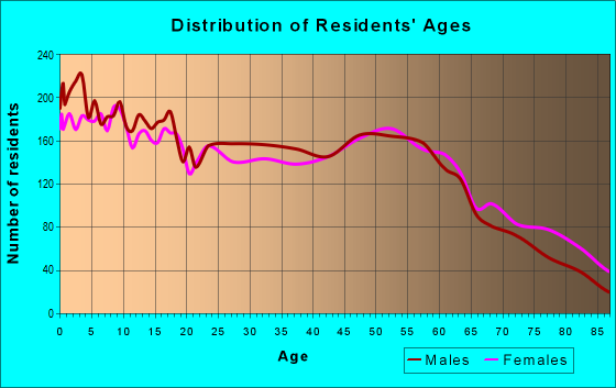 Age and Sex of Residents in zip code 46041