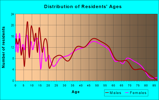 Age and Sex of Residents in zip code 46050