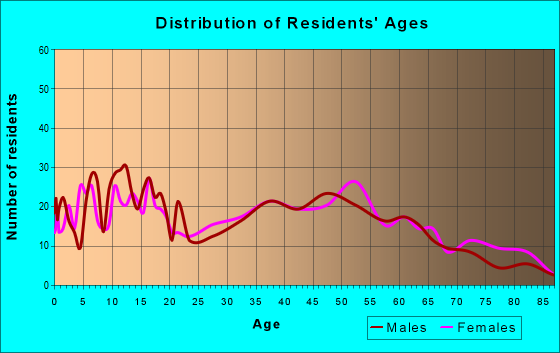 Age and Sex of Residents in zip code 46051