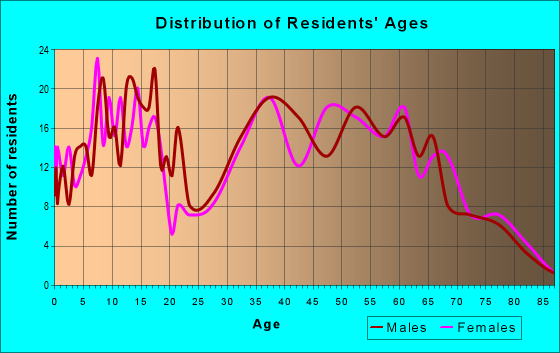 Age and Sex of Residents in zip code 46056