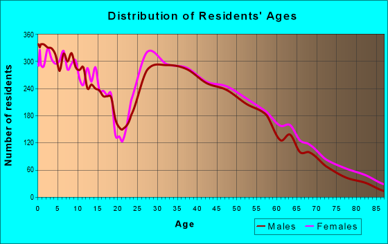 Age and Sex of Residents in zip code 46060
