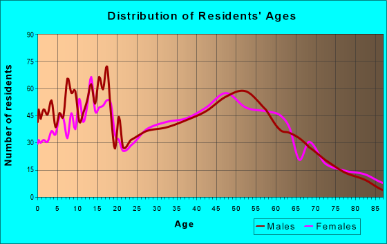 Age and Sex of Residents in zip code 46069