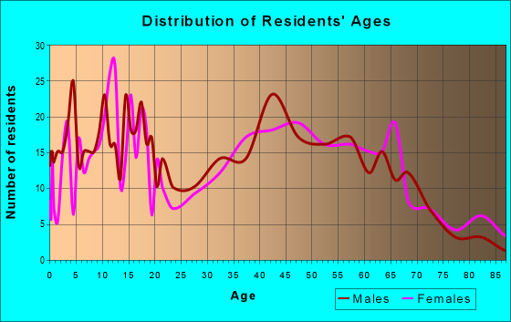 Age and Sex of Residents in zip code 46070