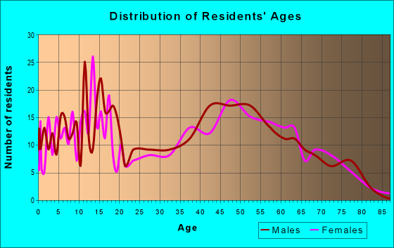 Age and Sex of Residents in zip code 46105