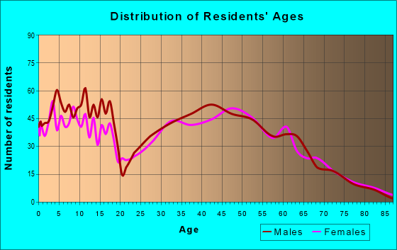 Age and Sex of Residents in zip code 46106