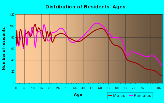 Age and Sex of Residents in zip code 46107