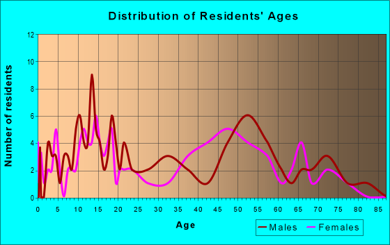 Age and Sex of Residents in zip code 46110