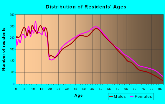 Age and Sex of Residents in zip code 46112
