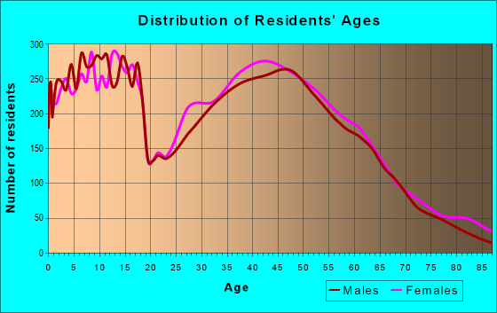 Age and Sex of Residents in zip code 46123