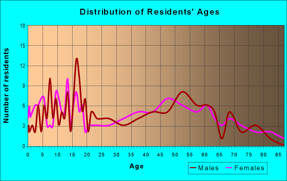 Age and Sex of Residents in zip code 46133