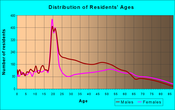Age and Sex of Residents in zip code 46135