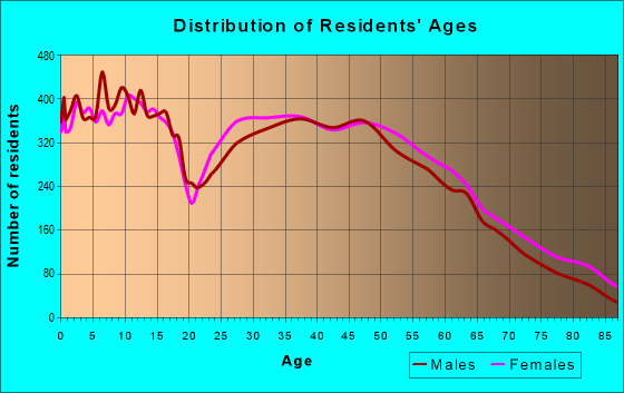 Age and Sex of Residents in zip code 46143