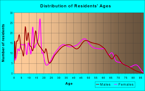 Age and Sex of Residents in zip code 46149