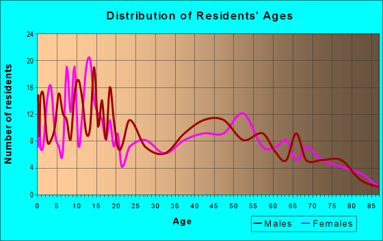 Age and Sex of Residents in zip code 46156