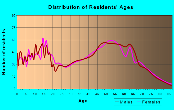 Age and Sex of Residents in zip code 46160
